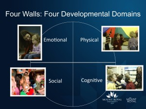 Four walls: Four developmental domains of children