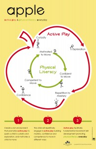 APPLE: Active Play and Physical Literacy Everyday