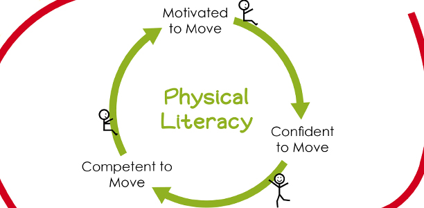 promote young children s physical activity and movement skills Physical play includes activities that use physical movements to allow children to use their energy, and it gives children the chance to develop gross and fine motor skills, learn new things and socialize.