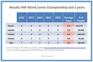 world-junior-results-2012-2016_border