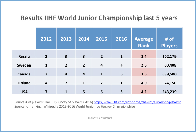 world-junior-results-2012-2016_border_II