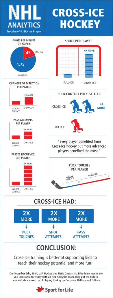 NHL-analytics