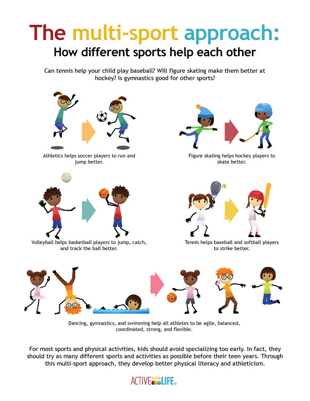 c3ef892b Share this poster and support multi-sport for kids - Active For Life